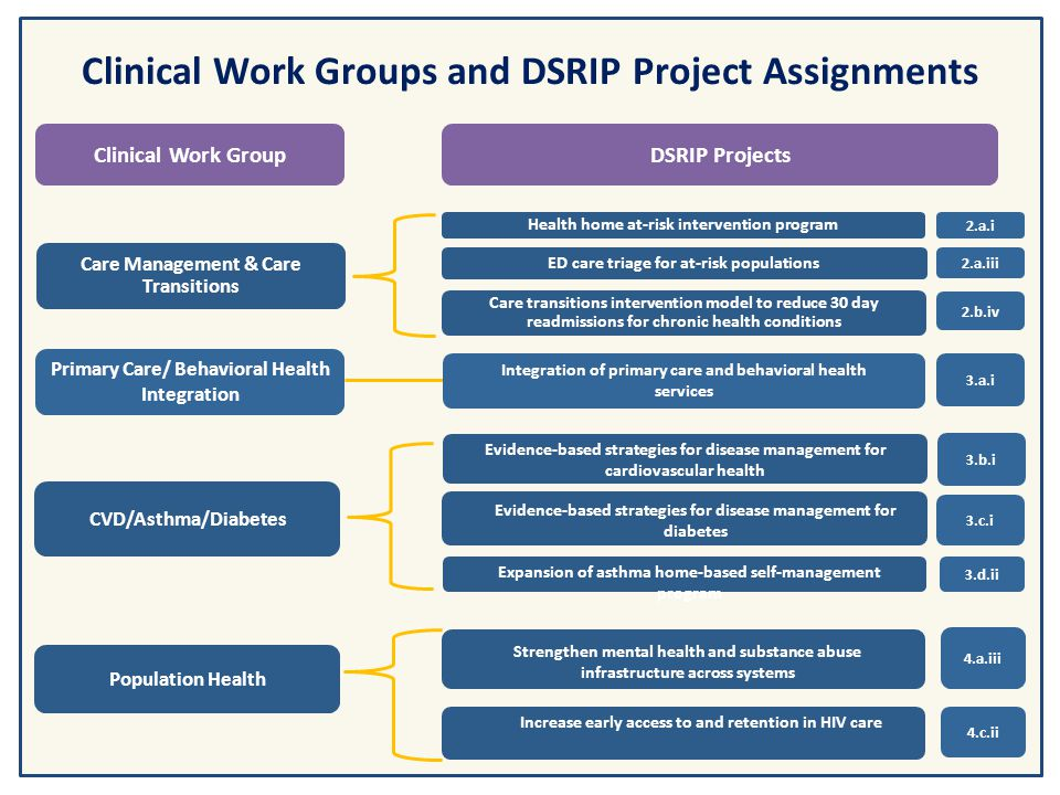 Clinical Work Groups and DSRIP Project Assignments