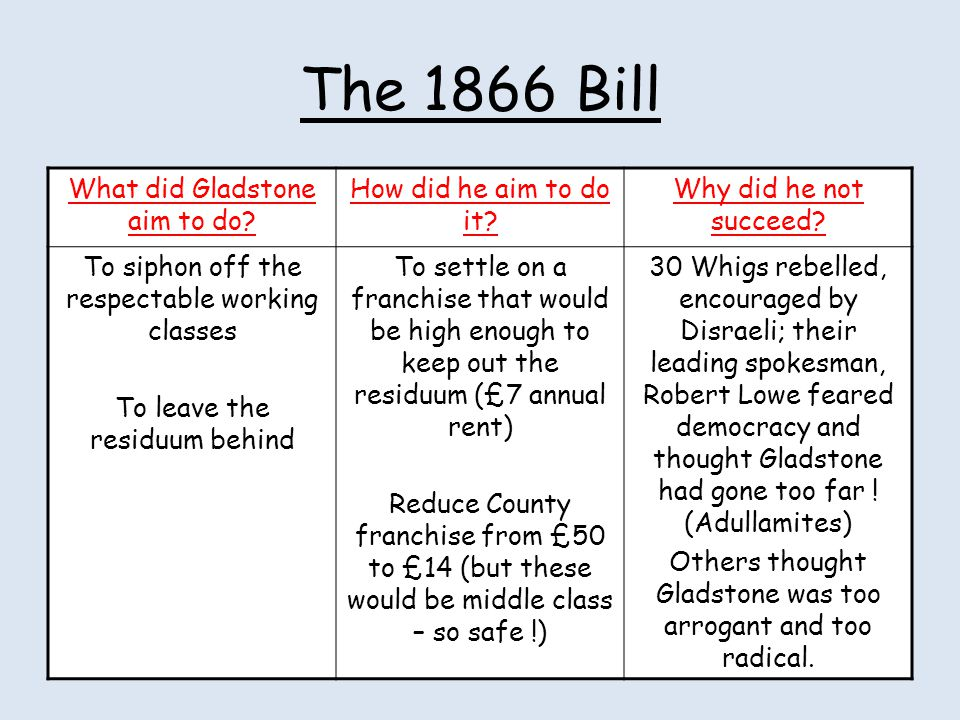 The 1866 Bill What did Gladstone aim to do How did he aim to do it