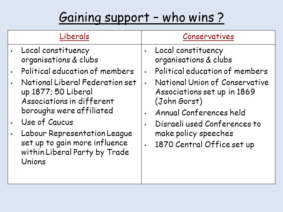 Gaining support – who wins
