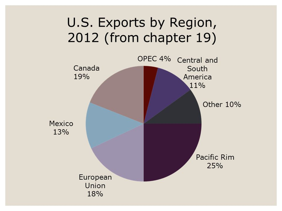 U.S. Exports by Region, 2012 (from chapter 19)