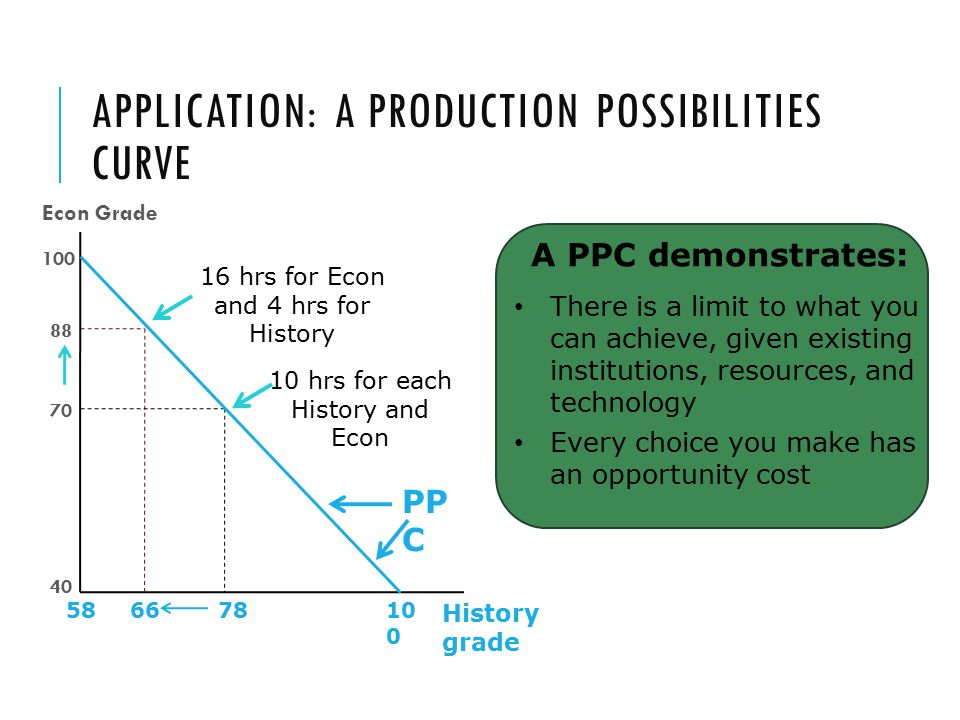 Application: A Production Possibilities Curve