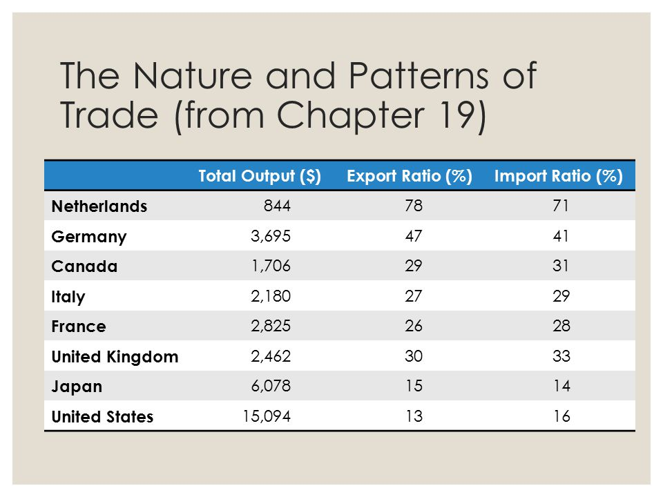 The Nature and Patterns of Trade (from Chapter 19)