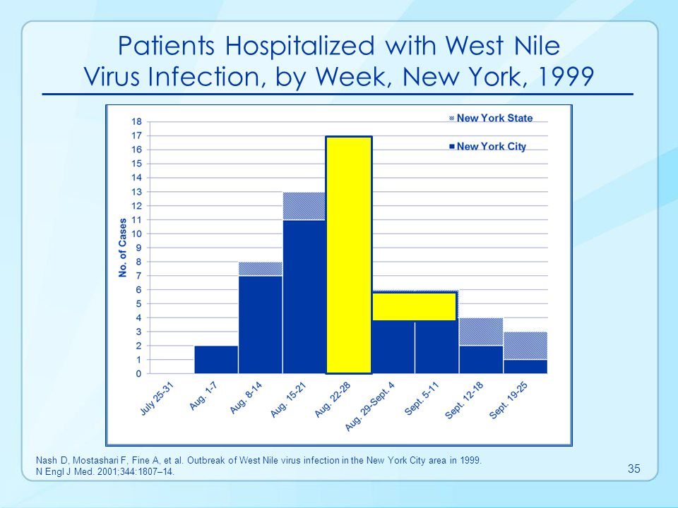 Patients Hospitalized with West Nile Virus Infection, by Week, New York, 1999
