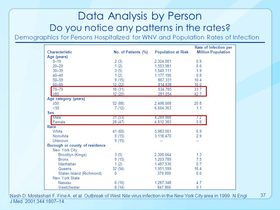 Data Analysis by Person Do you notice any patterns in the rates