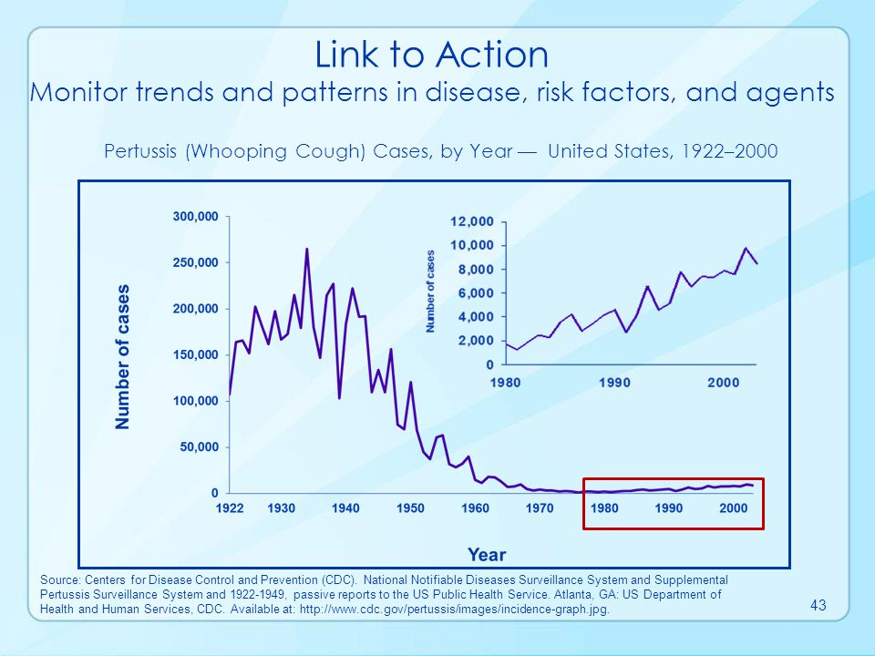 Link to Action Monitor trends and patterns in disease, risk factors, and agents.