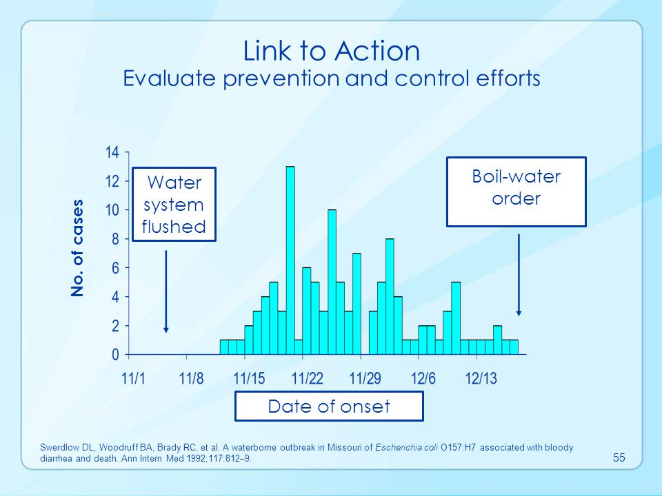 Link to Action Evaluate prevention and control efforts