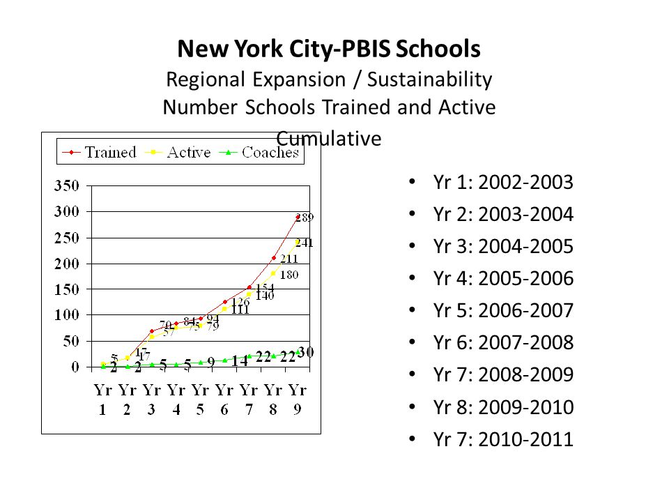 New York City-PBIS Schools Regional Expansion / Sustainability Number Schools Trained and Active Cumulative