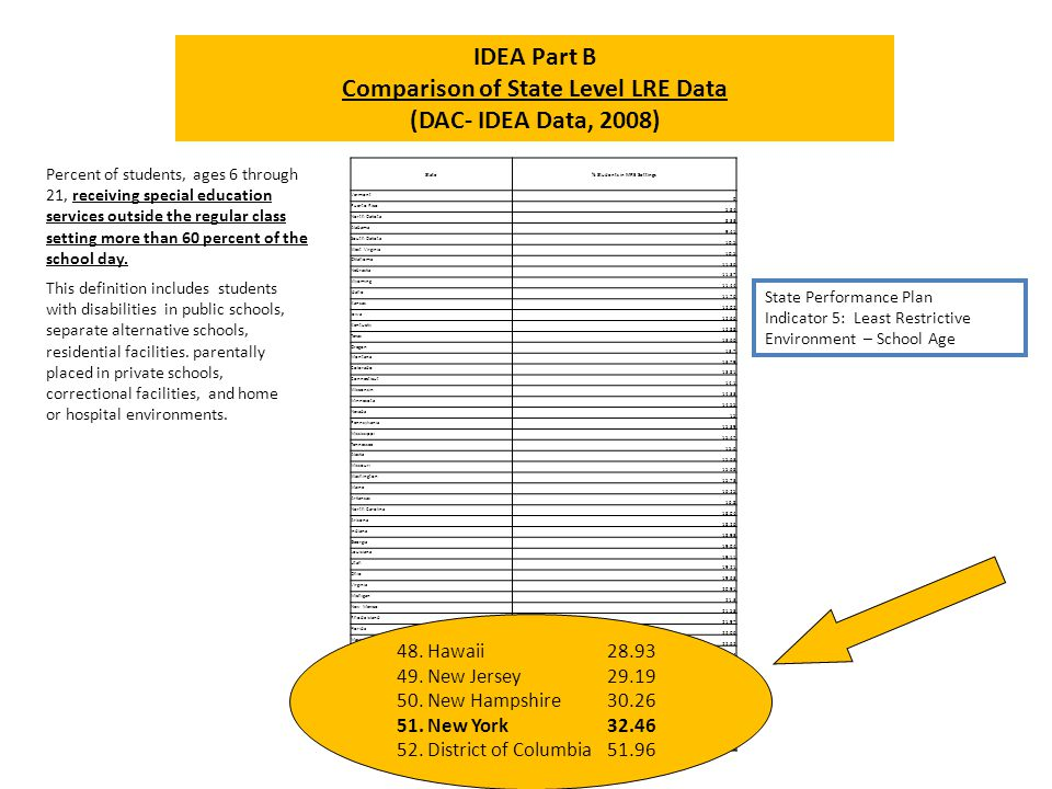 Comparison of State Level LRE Data % Students in MRE Settings
