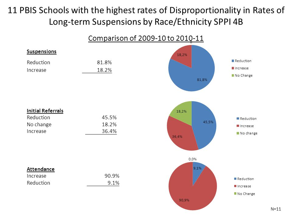 11 PBIS Schools with the highest rates of Disproportionality in Rates of Long-term Suspensions by Race/Ethnicity SPPI 4B Comparison of 2009-10 to 2010-11