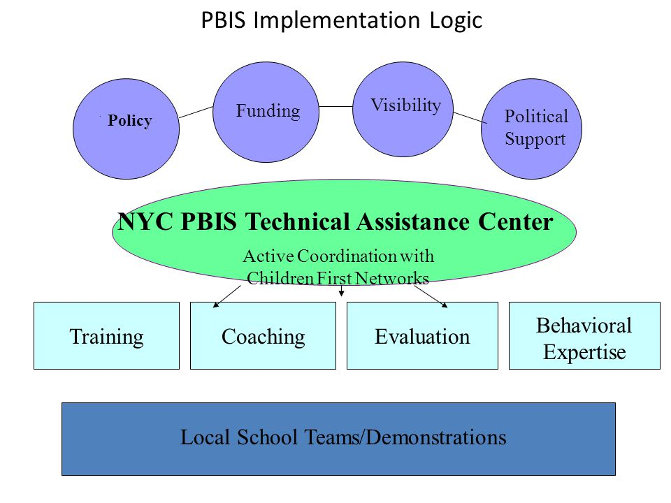 NYC PBIS Technical Assistance Center