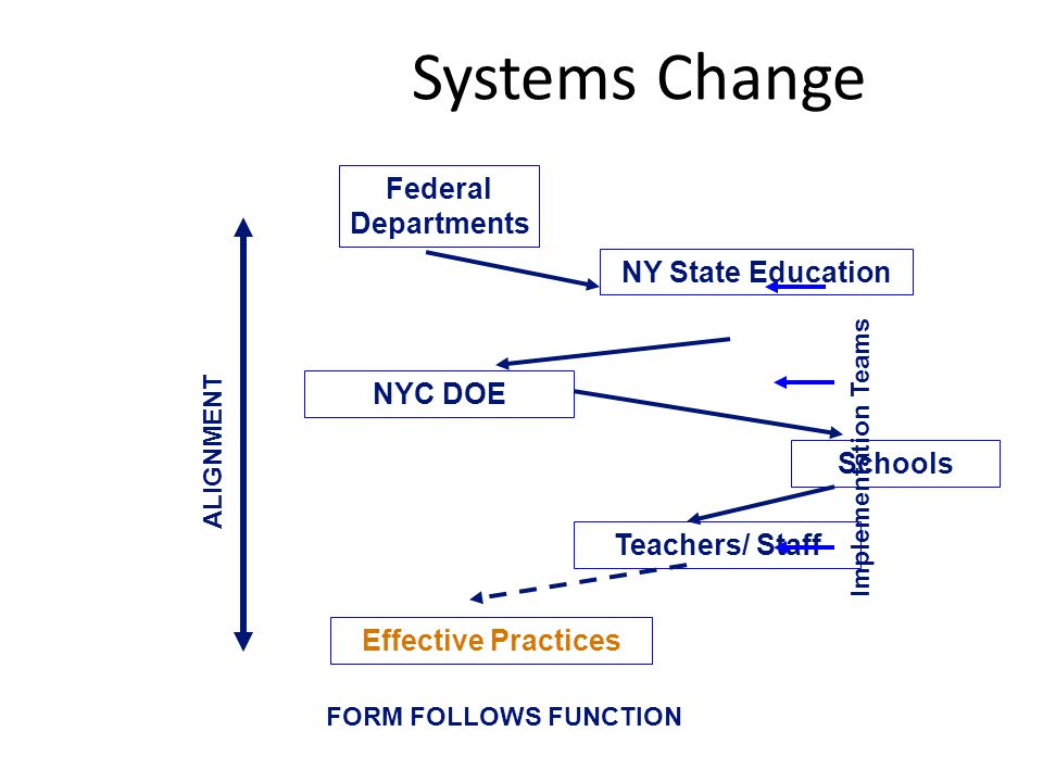 Systems Change Federal Departments NY State Education NYC DOE Schools