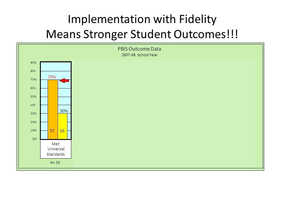 Implementation with Fidelity Means Stronger Student Outcomes!!!
