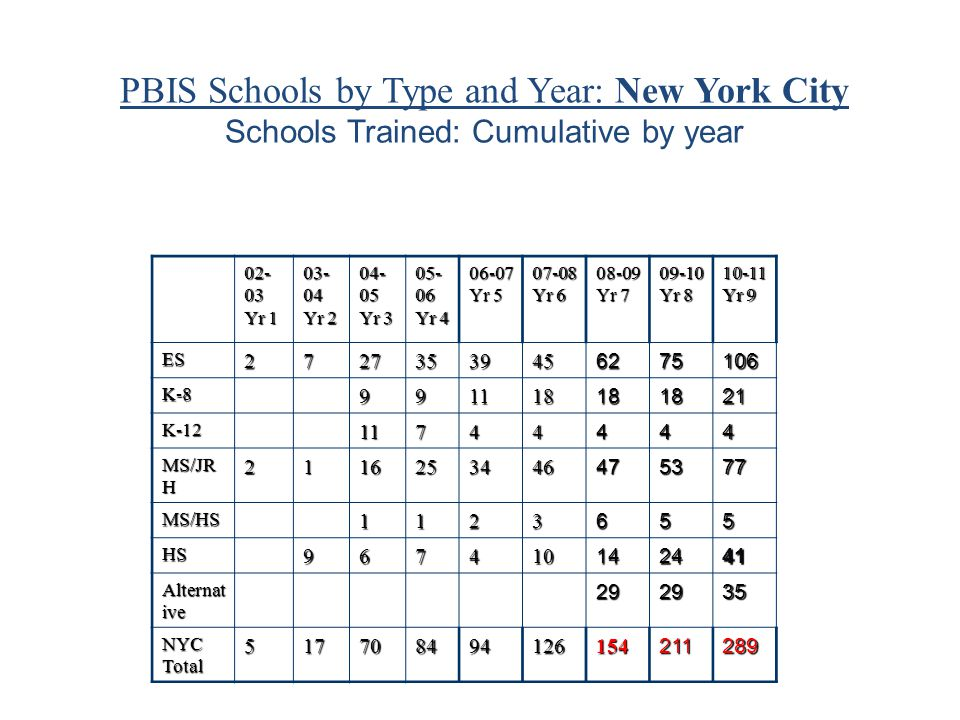 PBIS Schools by Type and Year: New York City