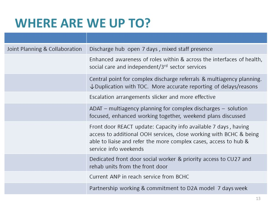 WHERE ARE WE UP TO Joint Planning & Collaboration