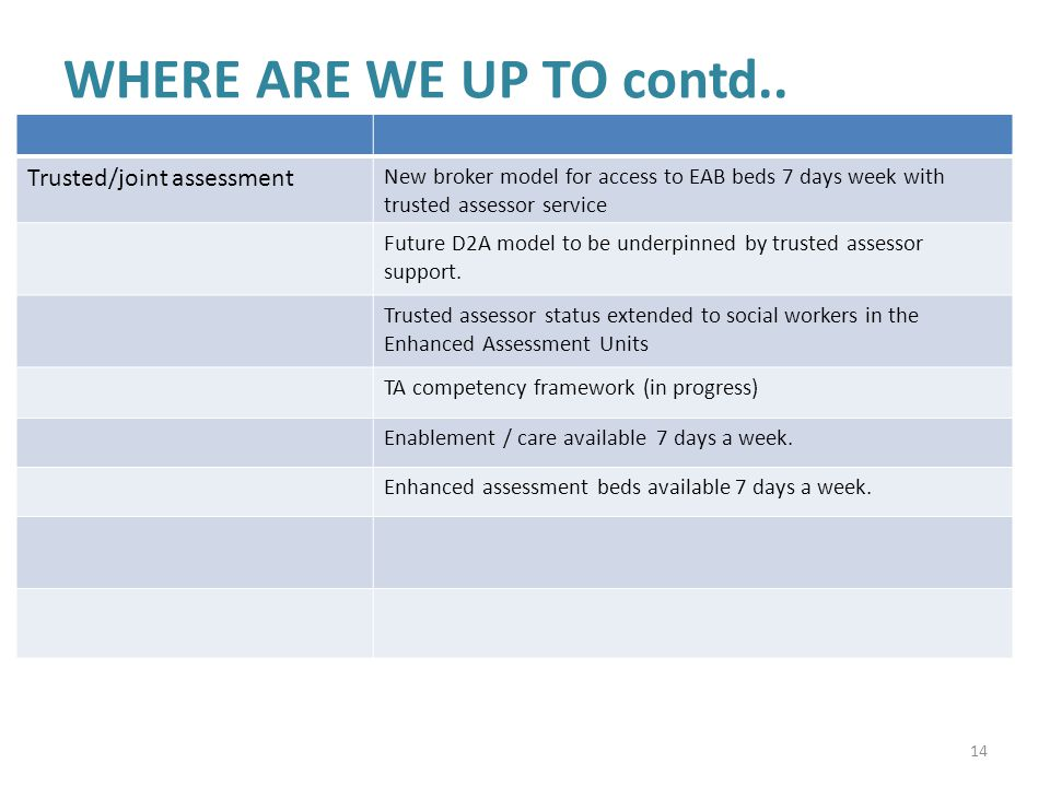 WHERE ARE WE UP TO contd.. Trusted/joint assessment