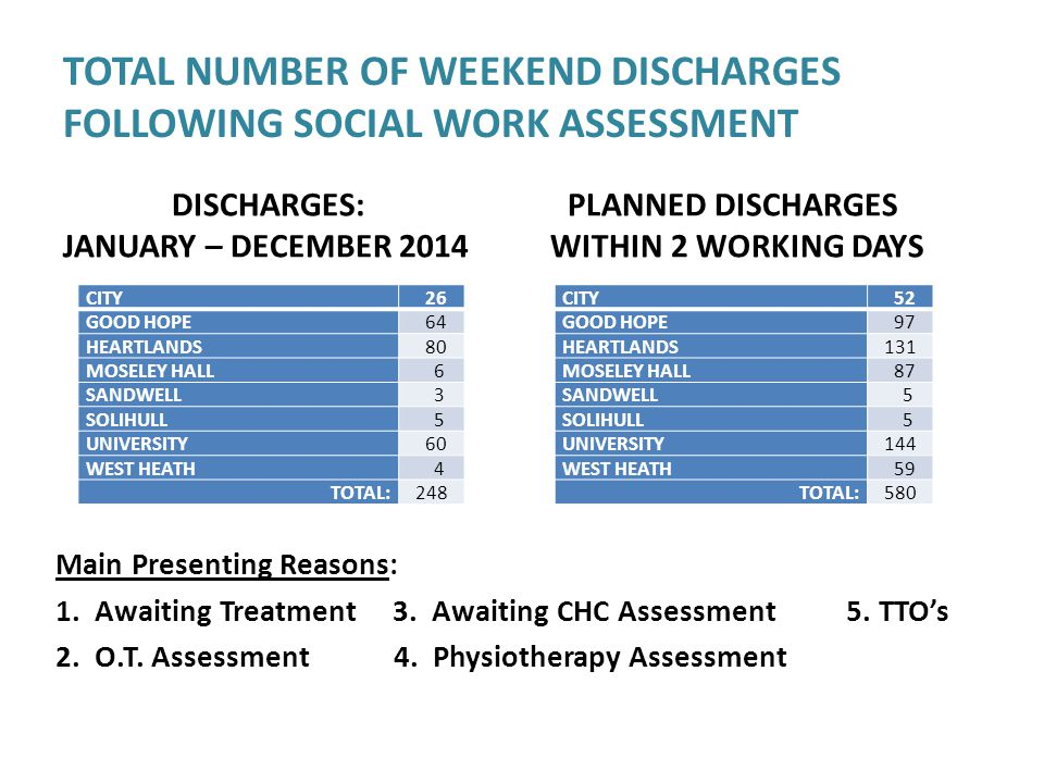 TOTAL NUMBER OF WEEKEND DISCHARGES FOLLOWING SOCIAL WORK ASSESSMENT