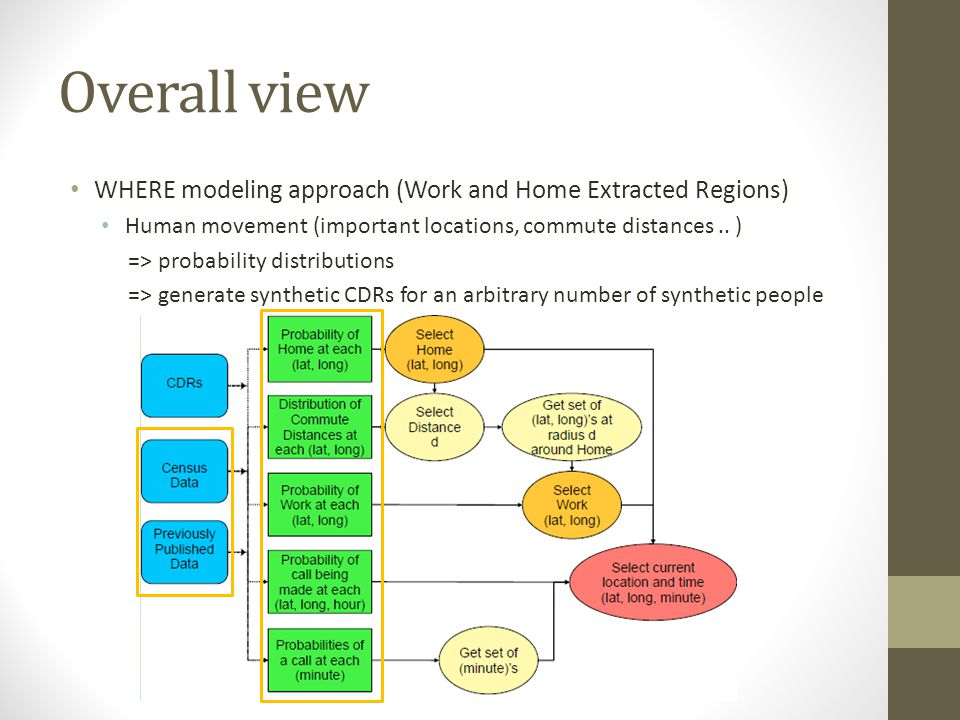 Overall view WHERE modeling approach (Work and Home Extracted Regions)
