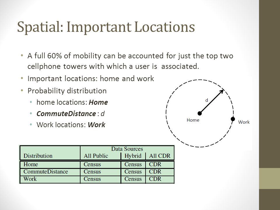 Spatial: Important Locations