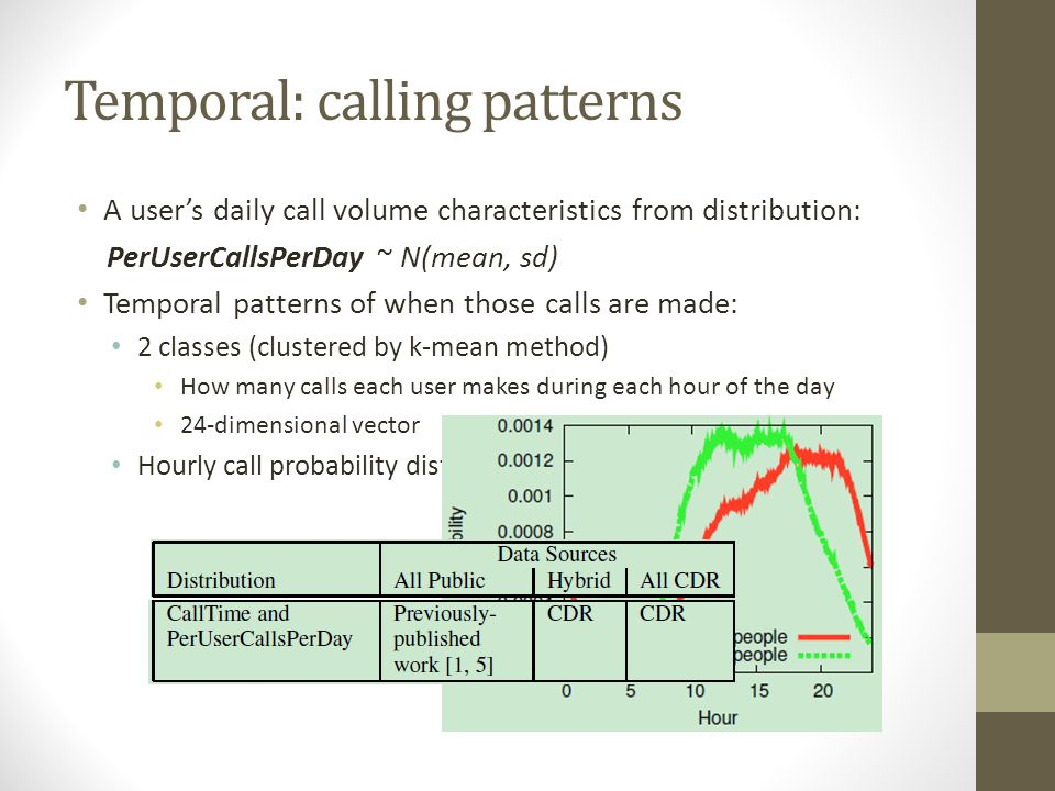 Temporal: calling patterns