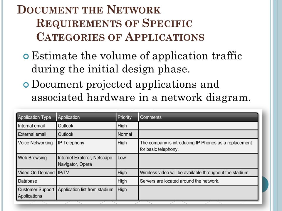 Document the Network Requirements of Specific Categories of Applications