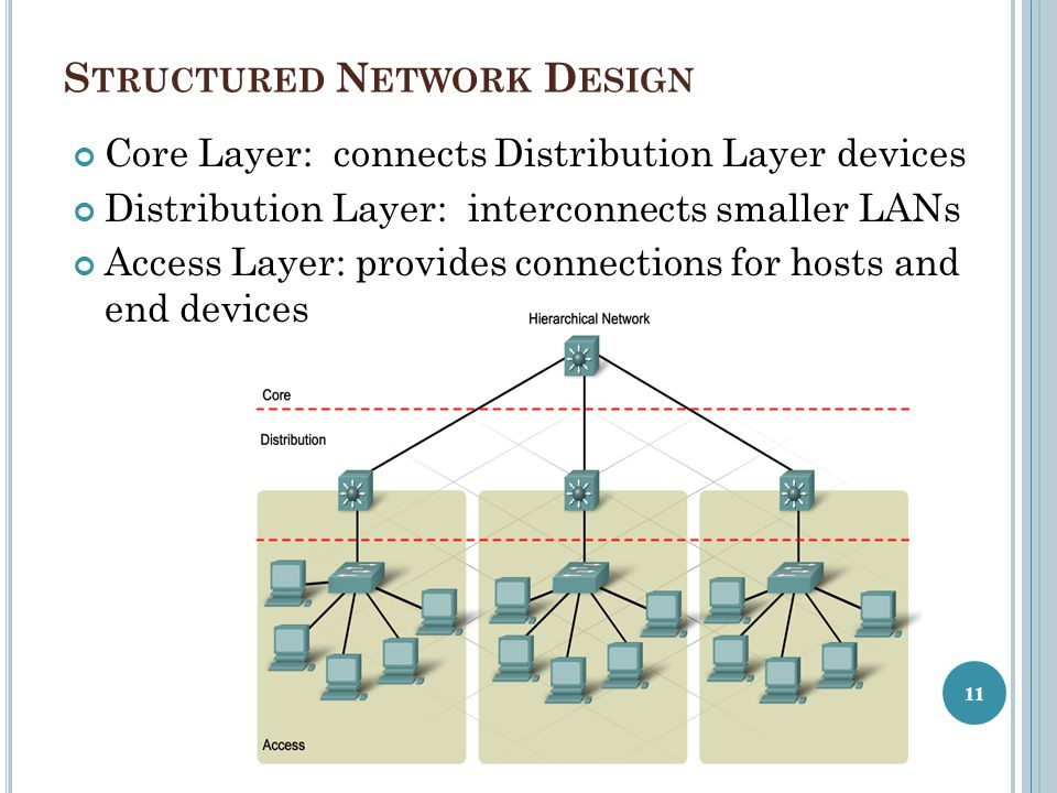 Structured Network Design
