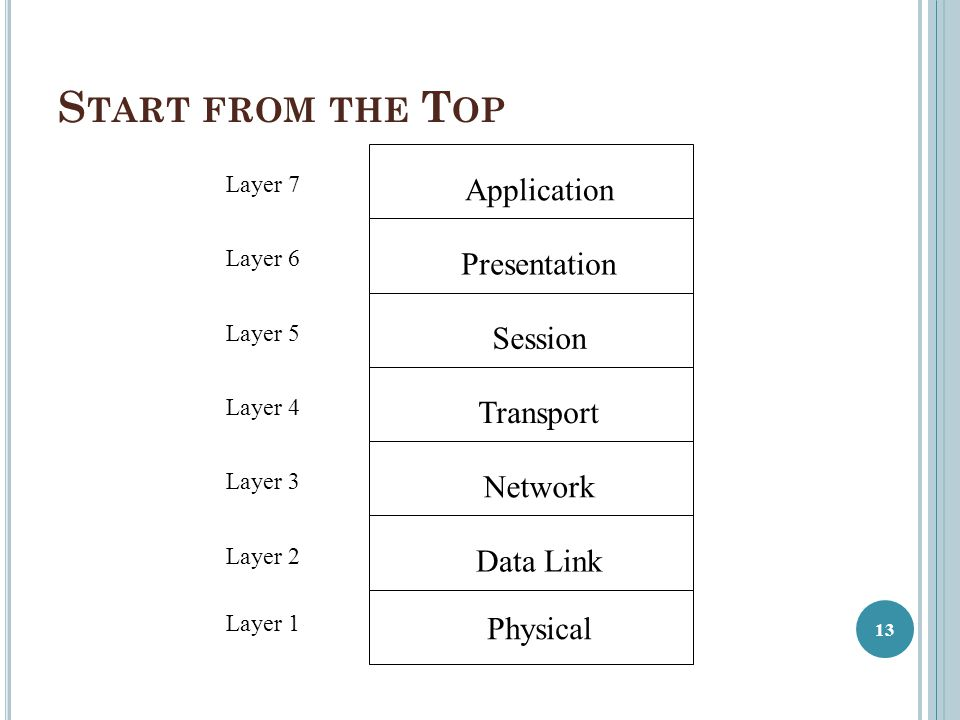 Start from the Top Application Presentation Session Transport Network