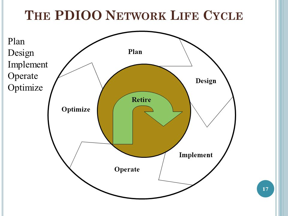 The PDIOO Network Life Cycle