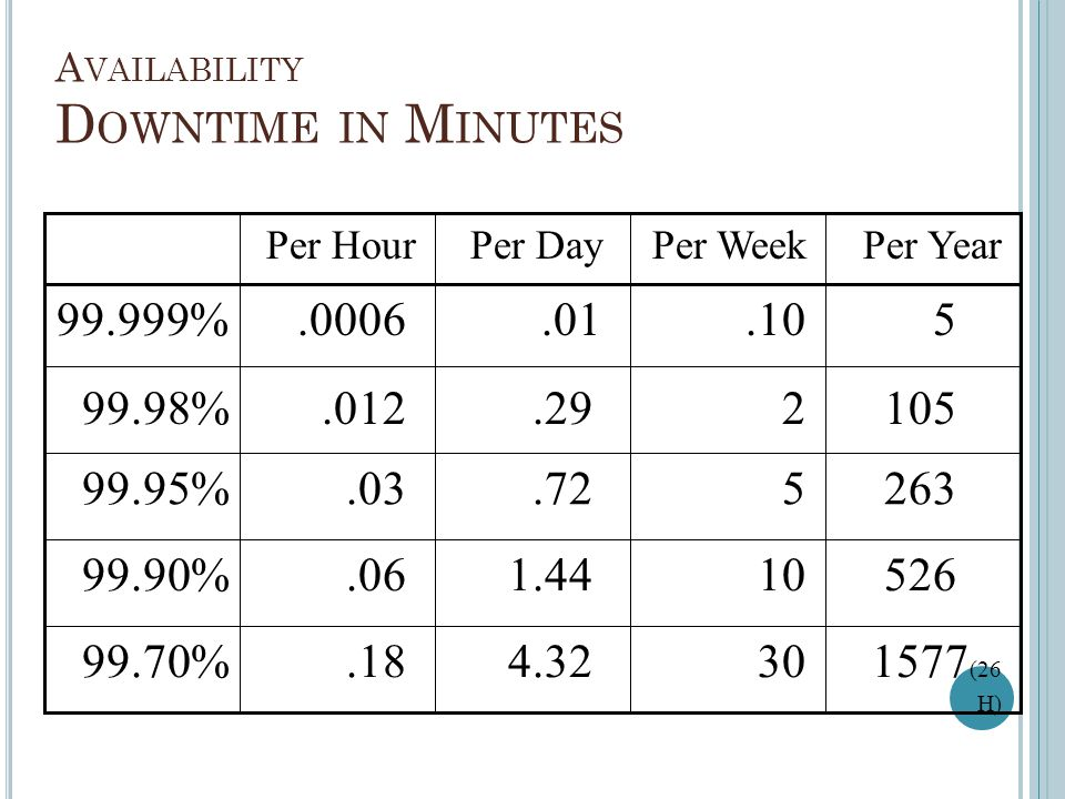 Availability Downtime in Minutes