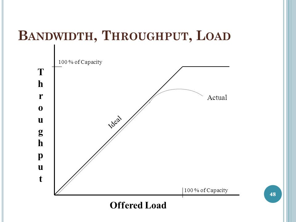 Bandwidth, Throughput, Load