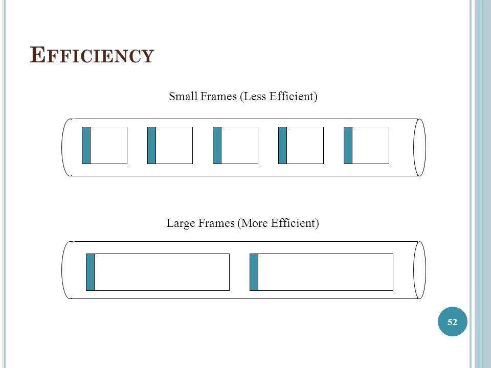 Efficiency Small Frames (Less Efficient) Large Frames (More Efficient)