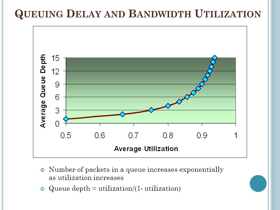 Queuing Delay and Bandwidth Utilization