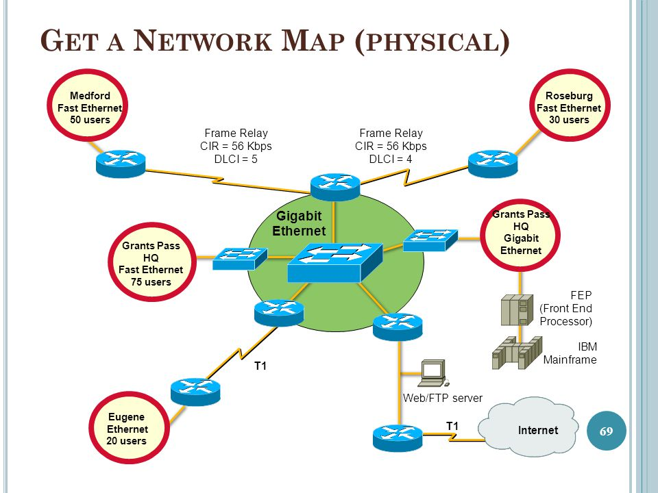 Get a Network Map (physical)