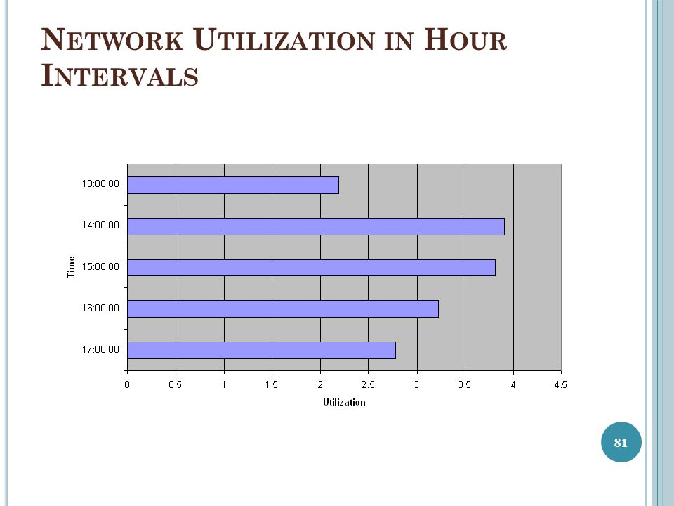 Network Utilization in Hour Intervals