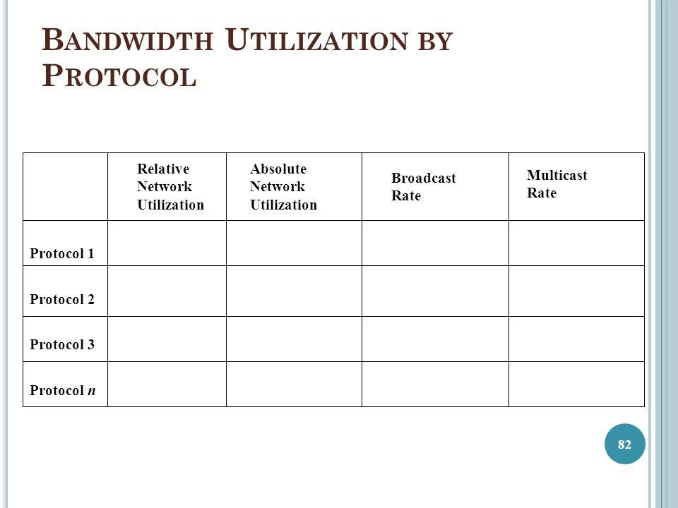 Bandwidth Utilization by Protocol