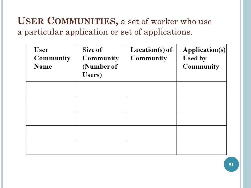 User Communities, a set of worker who use a particular application or set of applications.