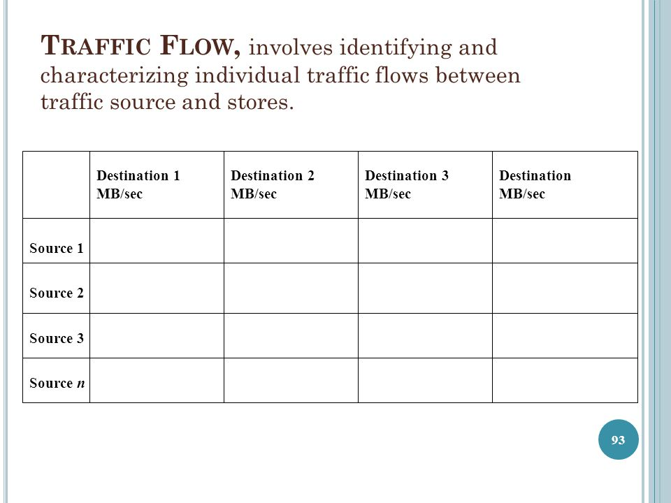 Traffic Flow, involves identifying and characterizing individual traffic flows between traffic source and stores.