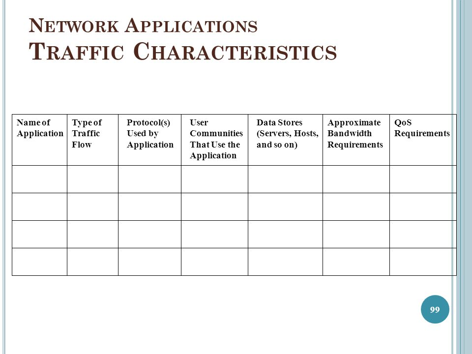Network Applications Traffic Characteristics