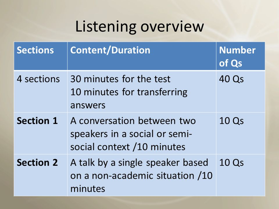 Listening overview Sections Content/Duration Number of Qs 4 sections