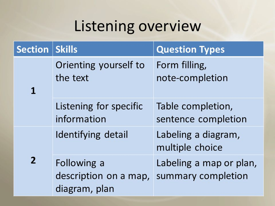 Listening overview Section Skills Question Types 1