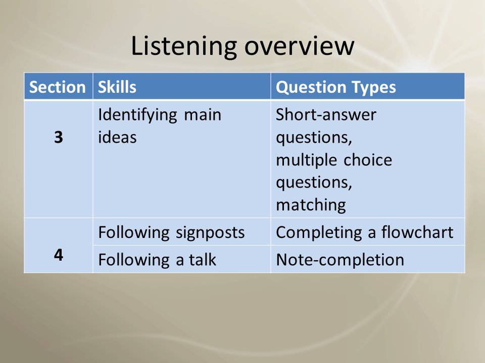 Listening overview Section Skills Question Types 3