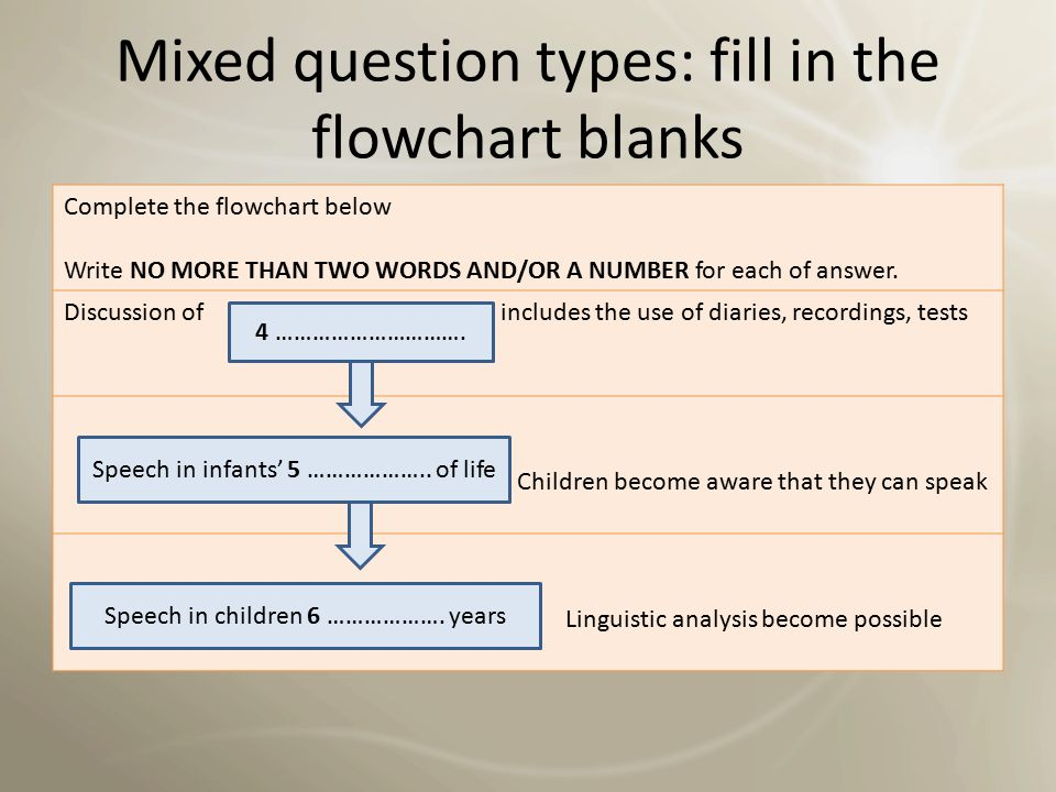 Mixed question types: fill in the flowchart blanks