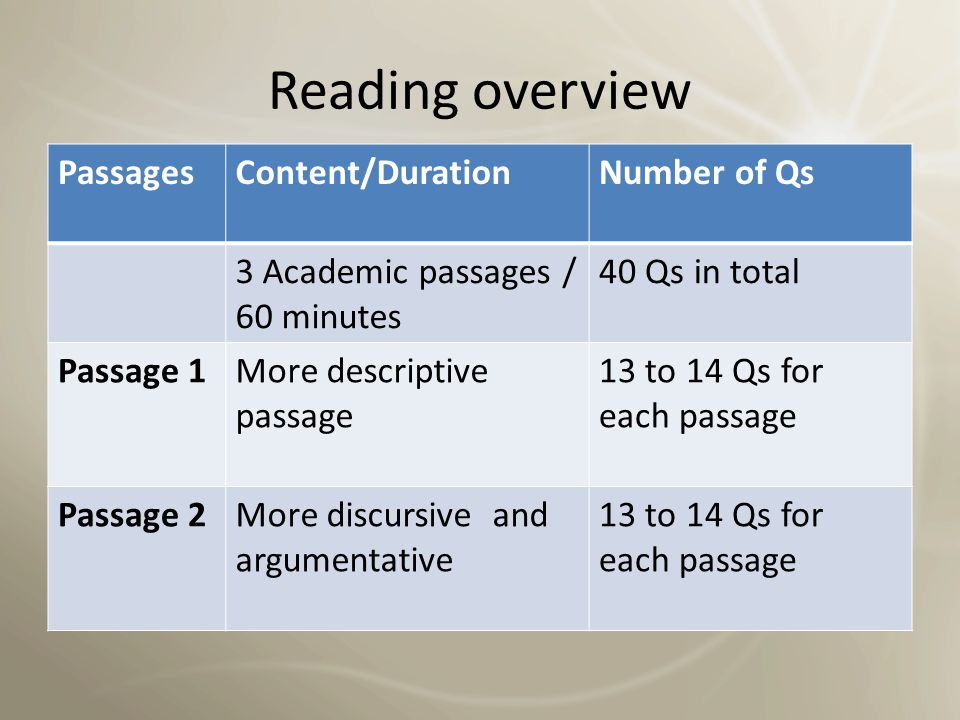 Reading overview Passages Content/Duration Number of Qs