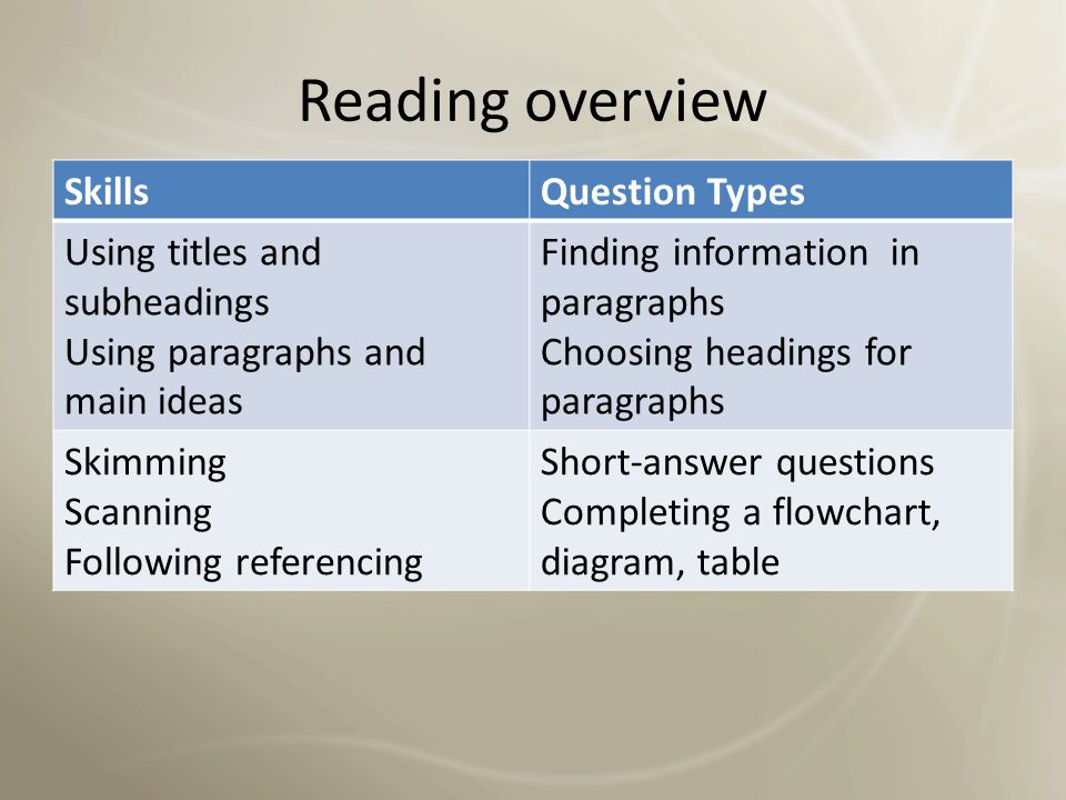 Reading overview Skills Question Types Using titles and subheadings