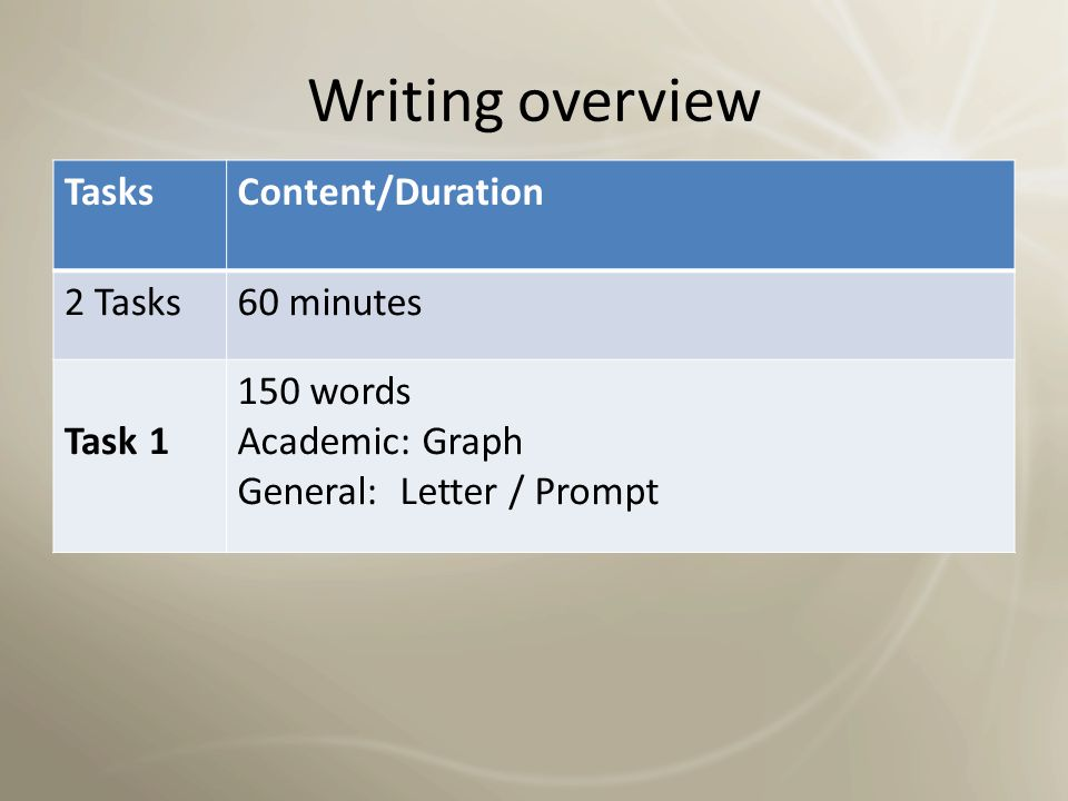Writing overview Tasks Content/Duration 2 Tasks 60 minutes Task 1