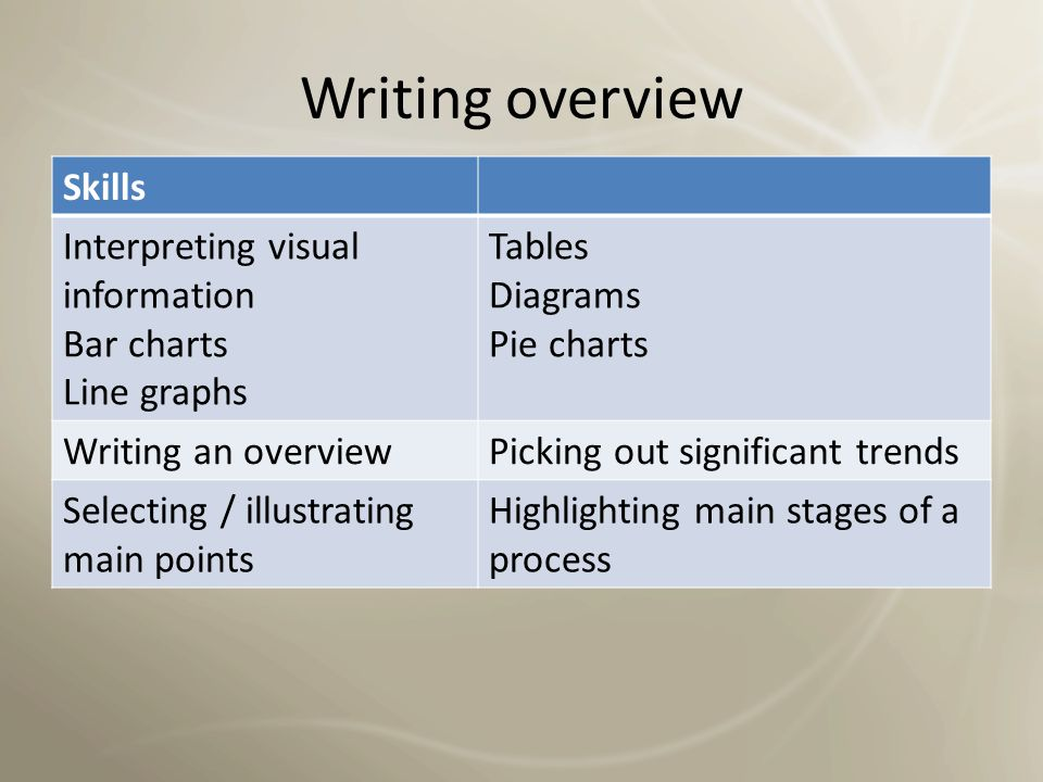 Writing overview Skills Interpreting visual information Bar charts