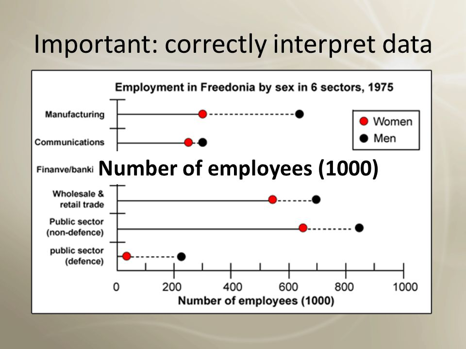 Important: correctly interpret data