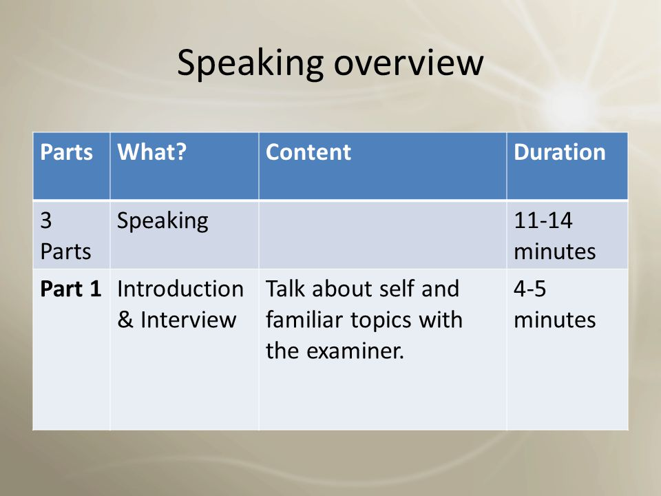 Speaking overview Parts What Content Duration 3 Parts Speaking