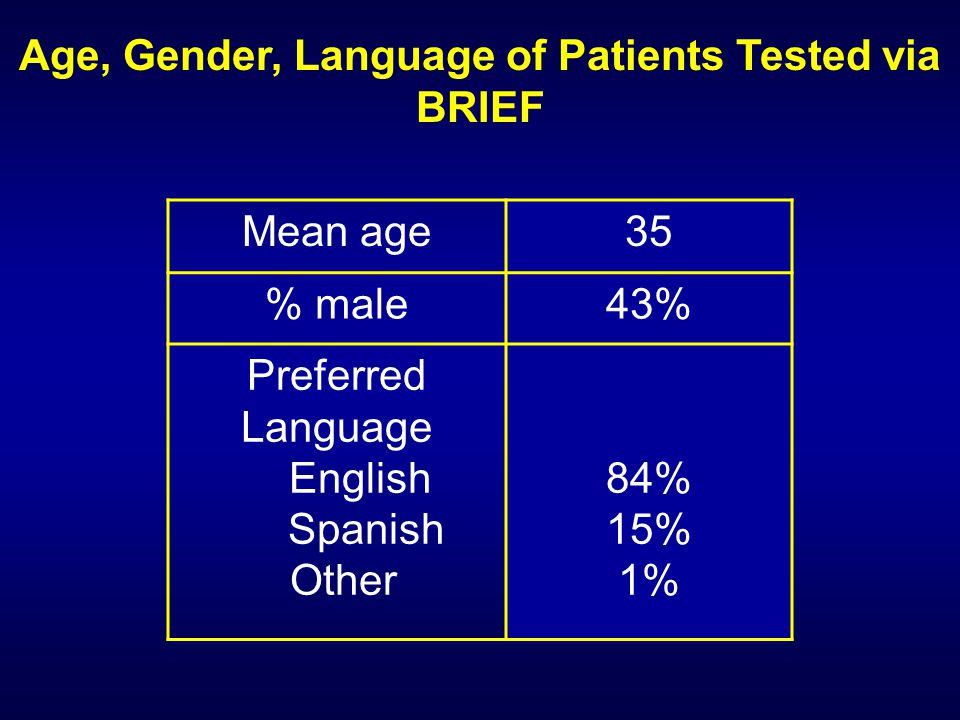 Age, Gender, Language of Patients Tested via BRIEF