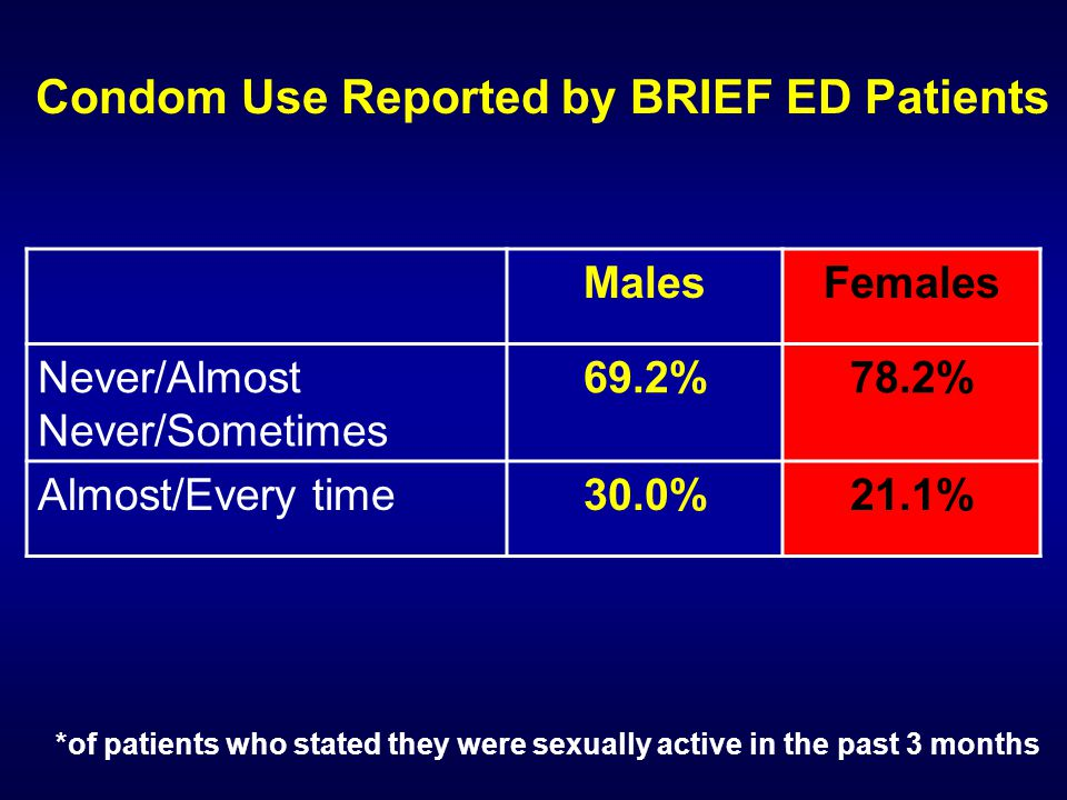 Condom Use Reported by BRIEF ED Patients