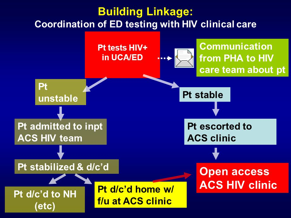 Building Linkage: Coordination of ED testing with HIV clinical care
